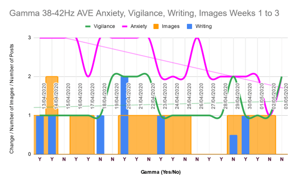 Chart showing weeks 1 to 3 of gamma AVE, with decreasing anxiety, slightly increasing vigilance, and spotty writing and image creation.