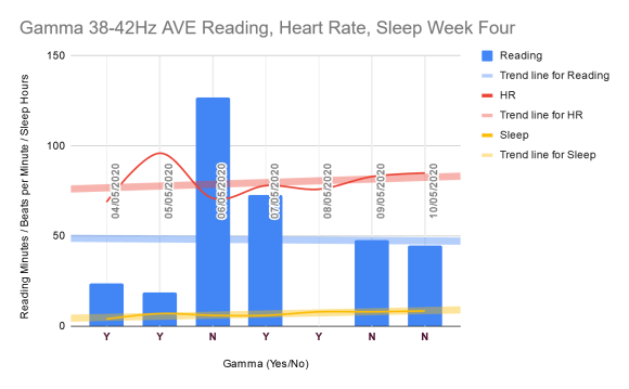 Week four reading, heart rate, sleep chart