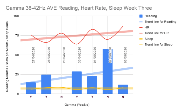 Week three chart showing heart rate trending up and reading also trending up, and reading every day but the one no gamma day between two sets of two gamma days.
