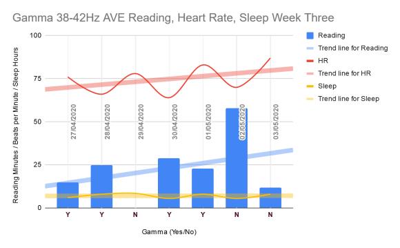 Reading, heart rate, sleep week three gamma