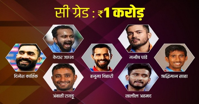 Salary Of Indian Cricket Players