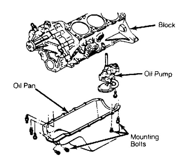 Service manual [Oil Pump Removal Procedure For A 1997 Jeep