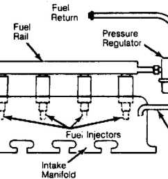 fuel injectors are electrically operated solenoid valves which are energized by the ecu the ecu determines injector pulse width on time based upon  [ 1142 x 728 Pixel ]