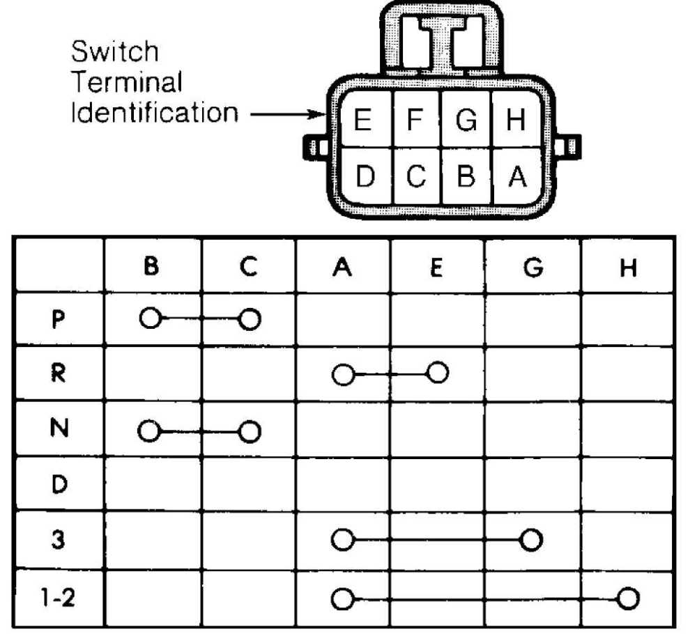 medium resolution of tests are okay check gearshift adjustment or back up light circuit if switch fails any continuity test replace park neutral switch