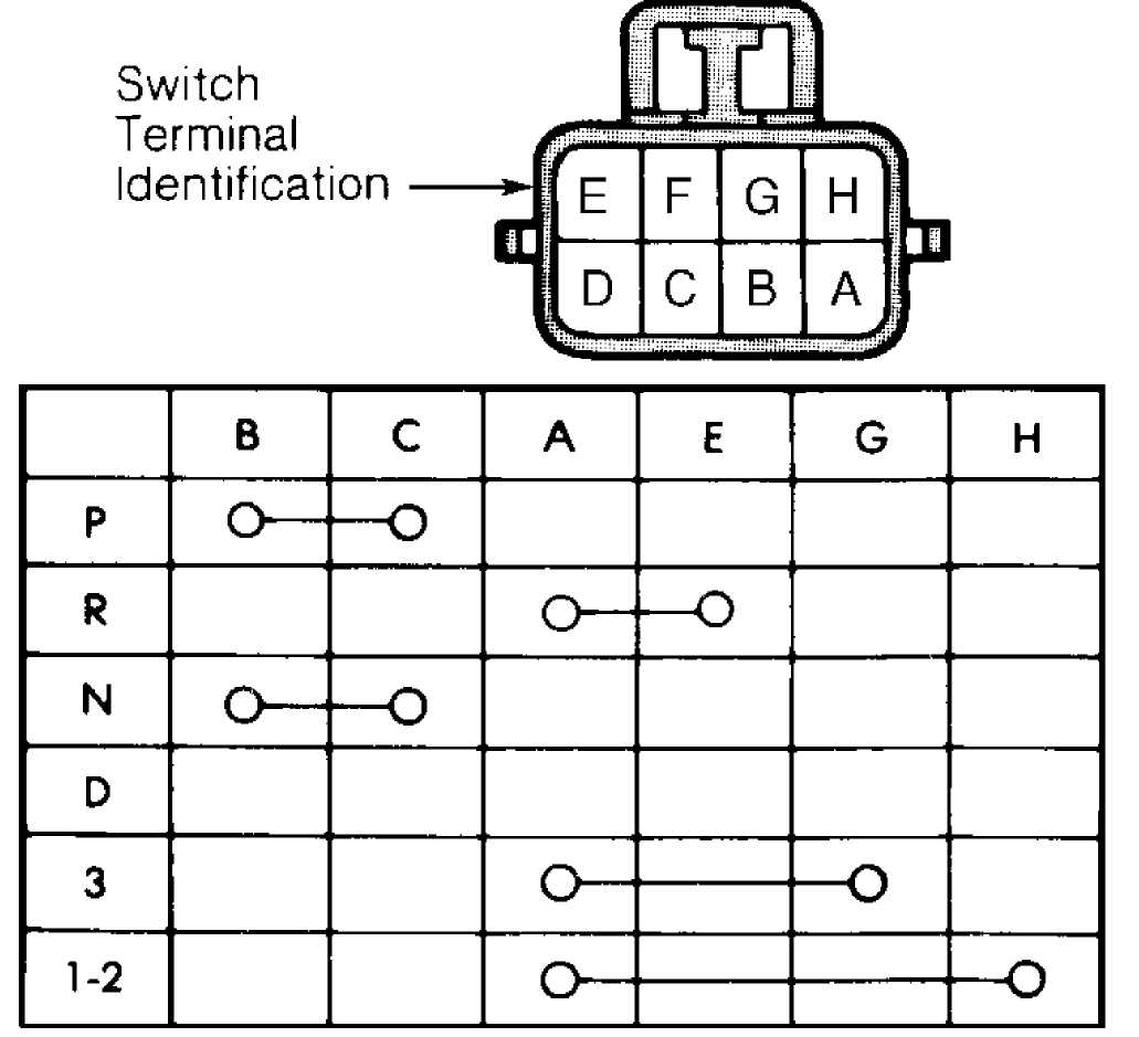 hight resolution of tests are okay check gearshift adjustment or back up light circuit if switch fails any continuity test replace park neutral switch
