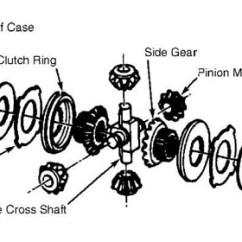 Dana 80 Rear Axle Diagram Guitar Wiring Diagrams Coil Split Tru-lok, Trac-lok, What Is Physically Different? - Jeep Wrangler Forum
