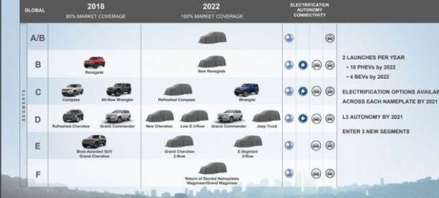 Jeep plans new hybrid SUVs by 2022