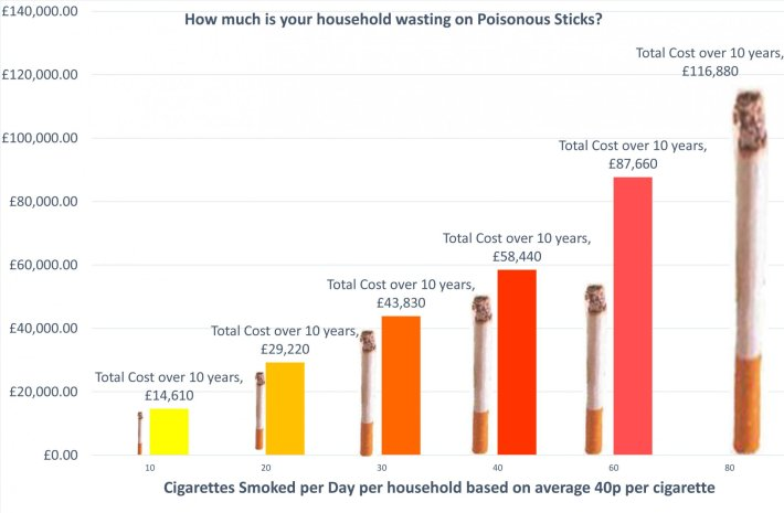 Graph showing how much cigarettes cost