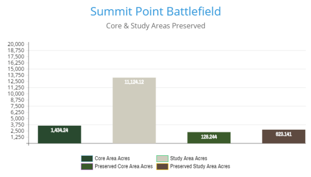 summit-point-battlefield-preservation