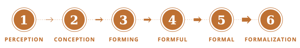 perception - conception - forming - forming - formful - formal - formalization