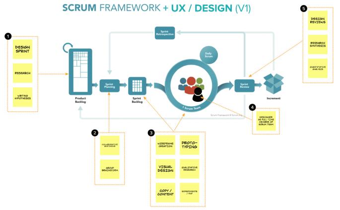 Scrum and UX diagram