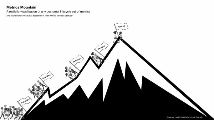 Metrics mountain -- a new way to visualize the customer lifecycle