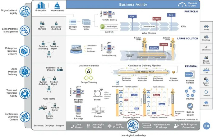 One of the many diagrams that explain SAFe - the Scaled Agile Framework