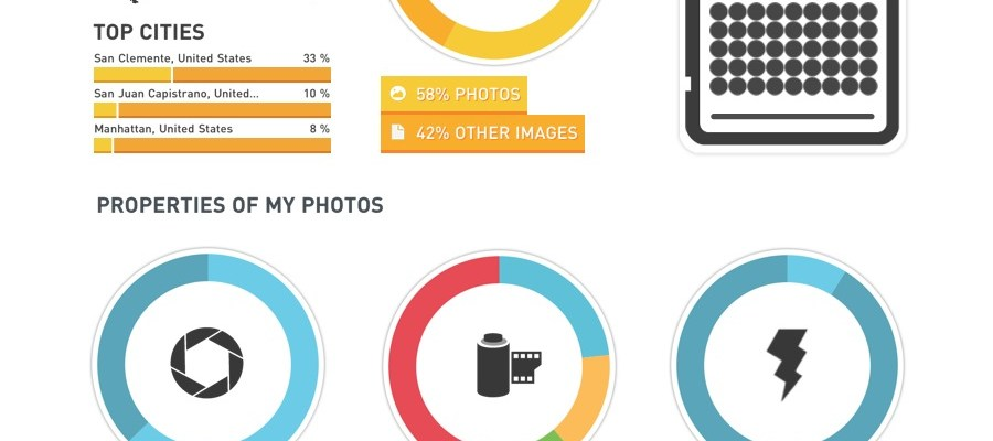 Create Amazing Infographics About Your iPhone Photos