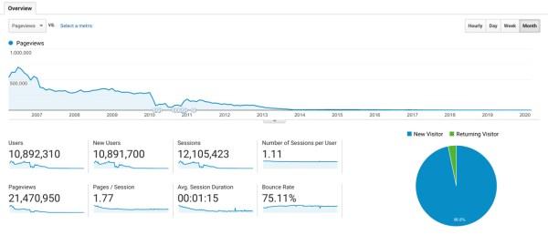 BigBlueBall.com pageview analytics