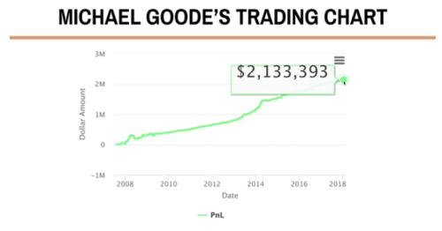 michael-goodes-trading-chart