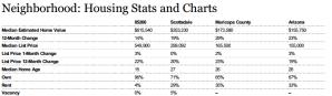 average home value scottsdale,85266 average home value,scottsdale average home value
