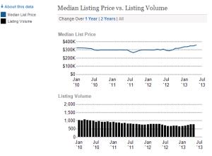 85331,cave creek,arizona, listing pricing versus volume