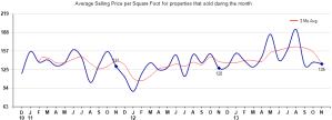 Rio Verde Arizona Average Sales Price Per Square Foot,Tonto Verde Arizona Average Sales Price Per Square Foot