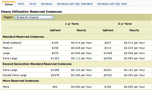 Amazon EC2 Pricing - June 2013
