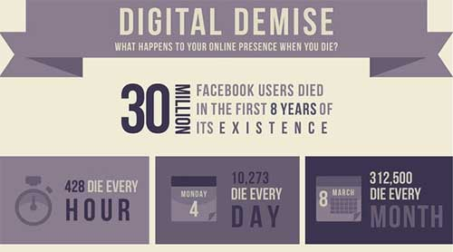 Preparing for your digital afterlife