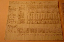 Musicians' account ledger. Haydn is on the top line.