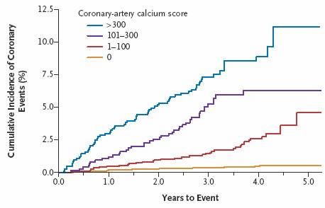 How to reverse heart disease with the coronary calcium score
