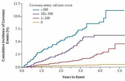 Calcium SCore Chart Heart Attack Risk