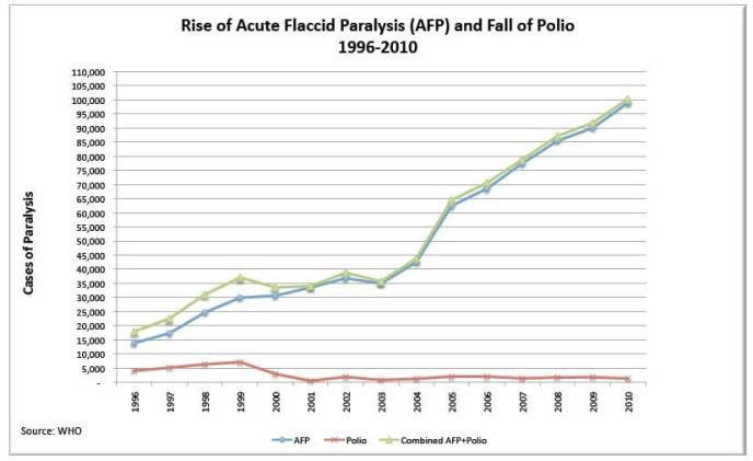 The Failure of Global Polio Eradication