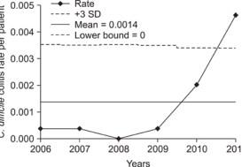 Clostridia Cases Increasing