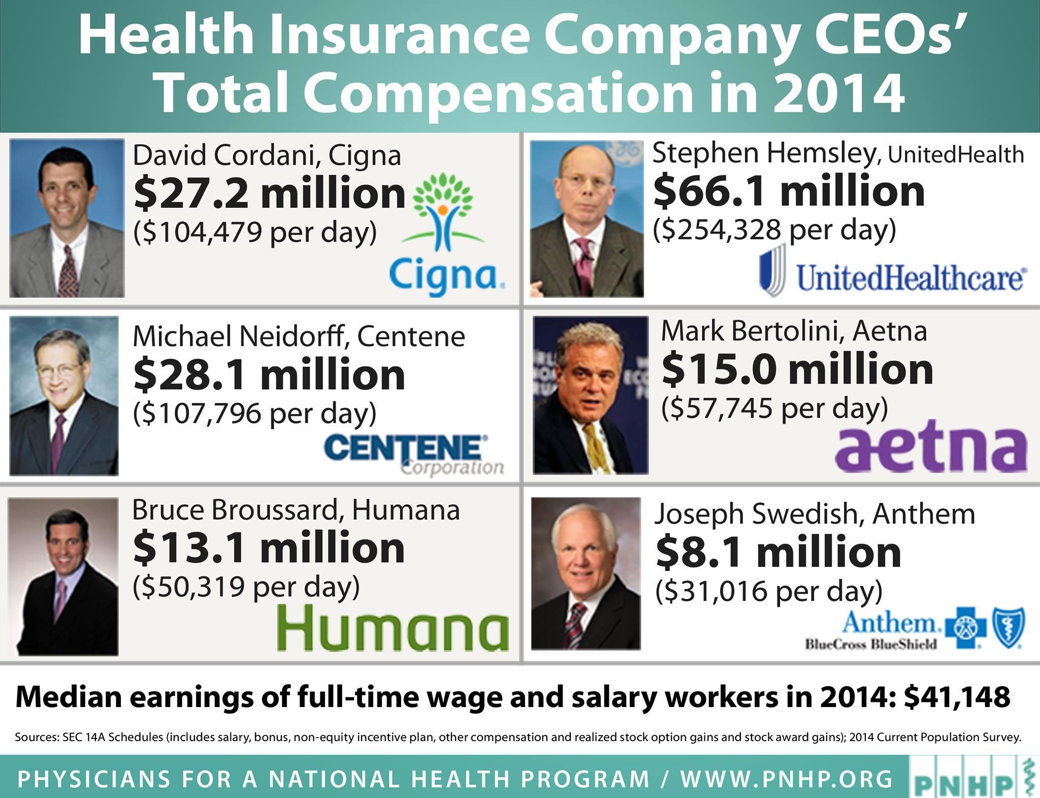 health insurance ceo salaries