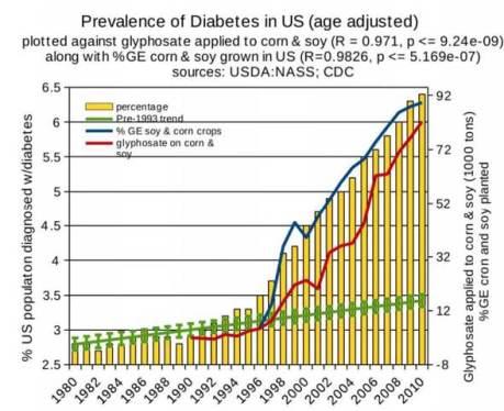 Correlation-between-glyphosate-use-and-incidence-of-diabetes3