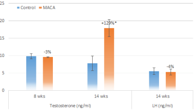 Ohta Lepidium meyenii maca increases serum testosterone male rats Andrologia 2015