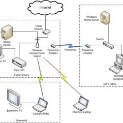 Home Media Server Wiring Diagram For A Pioneer Radio New Structure Further Architecture Ignition Work