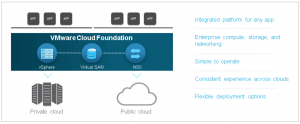 Cloud Foundation