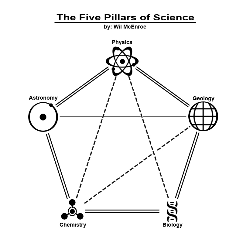 Five Pillars of Science « Jeffrey N. Baker