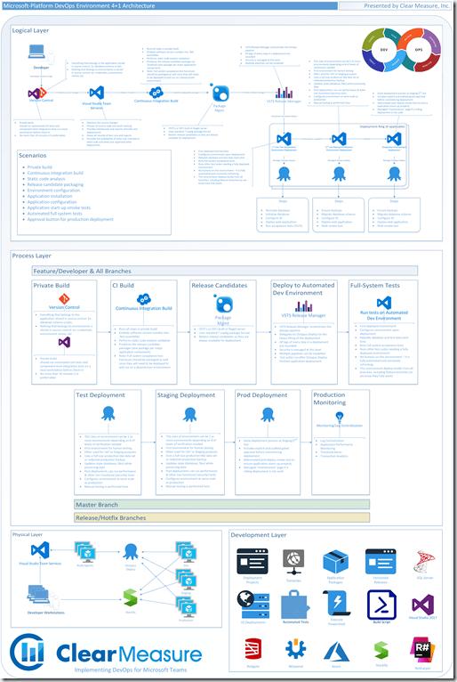 DevOps 4 1 Architecture Blueprints 200