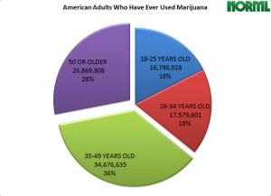 marijuana-use-by-age