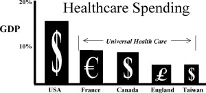 healthcare spending pc