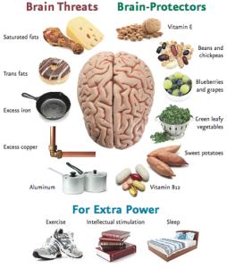 brain health protect