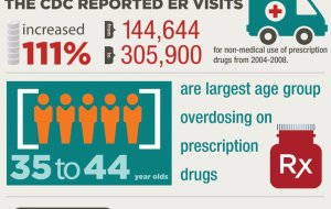 prescription-drug-abuse-infographic_0