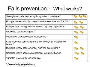 Fall prevention what works