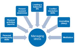 stress mgmt 1