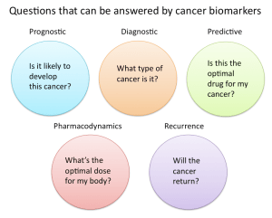 breast Cancer_biomarker_figure