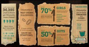 Chlamydia stats