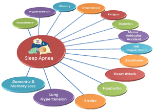 sleep-apnea consequences