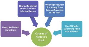 athletesfootrisks