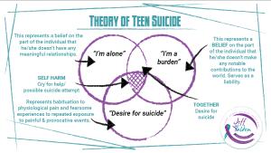 Why Teens Want to Die