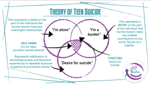 Why Teens Want to Die