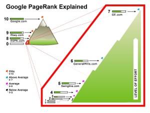 page-rank-explicado